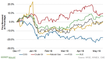 What's Dragging Down Cabot Oil & Gas Stock?