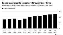 Texas Instruments Gives Weaker Forecasts, Indicates Slowdown