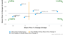 Endurance International Group Holdings, Inc. breached its 50 day moving average in a Bearish Manner : EIGI-US : December 26, 2017