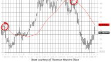 China Stock Sounding Bearish Alarm