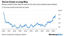 Money-Market Fund Bonanza Nears a Tipping Point