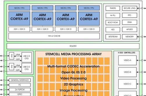 ZiiLabs debuts '100-core' ZMS-40 processor optimized for Android 4.0, you can call it quad-core