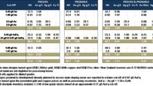 OceanaGold Provides Annual Resource and Reserve Statement Update