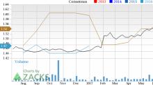 Telecom Argentina (TEO) Jumps: Stock Rises 16.3%