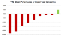 Could McCormick's Improving Fundamentals Boost Its Stock?