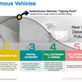 Self-driving cars will have to pry the steering wheel from our cold, dead hands, poll says
