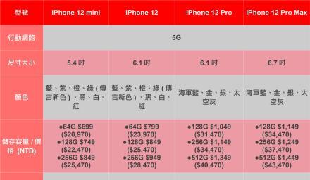 iPhone 12即將上市 外傳高階版本有4個亮點