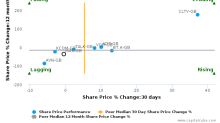 Inmarsat Plc breached its 50 day moving average in a Bearish Manner : ISAT-GB : January 13, 2017