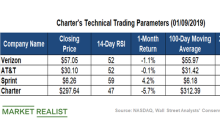 What Charter Communications' Technicals Indicate