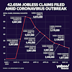 Jobless claims: Another 1.877 million Americans file for unemployment benefits