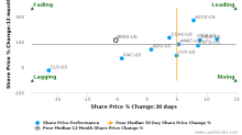 Brooks Automation, Inc. breached its 50 day moving average in a Bearish Manner : BRKS-US : November 10, 2017