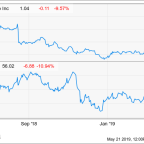 J.C. Penney and Kohl's Shares Plunge on Weak Earnings