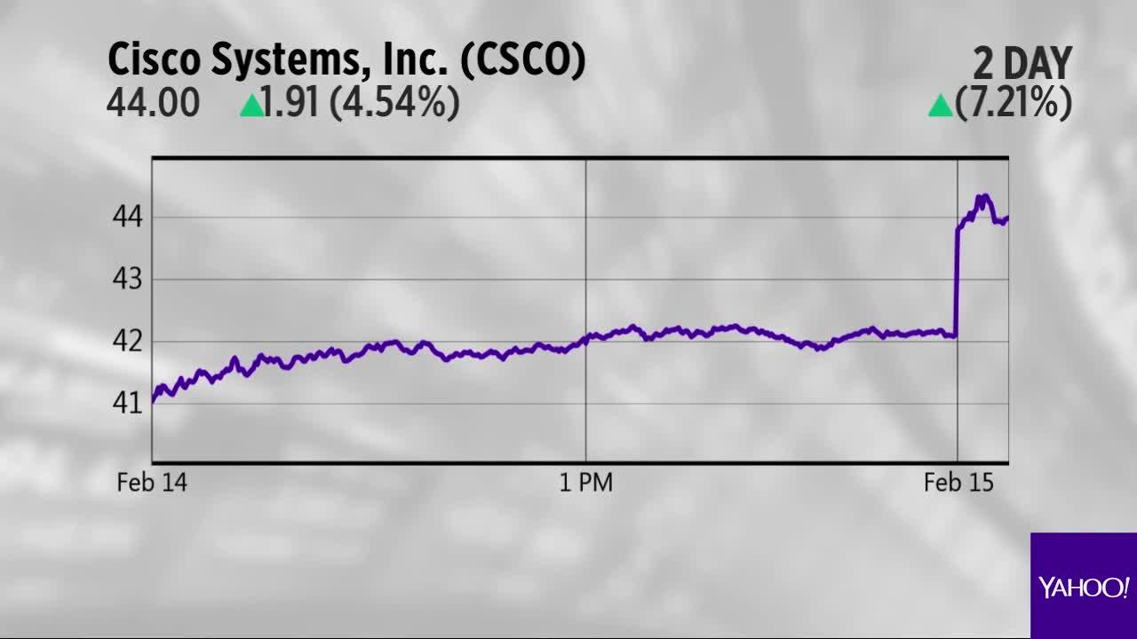 Cisco Trip Advisor And Teva Are The Charts Of The Day