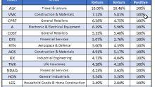 Stocks to Buy and Avoid in November