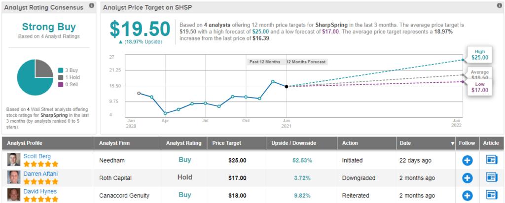 3 Tech Stocks Flying Under the Radar; Analysts Say 'Buy'