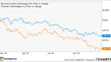Why Himax Technologies Stock Sank 67.1% in 2018