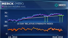 Five Dow stocks are in bear market territory. Why Merck and General Electric may be the ones to buy