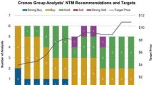 What Analysts Think about Cronos Group in October
