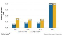 Occidental Petroleum Stock Reacts to 4Q17 Earnings