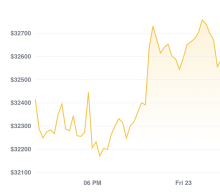 Market Wrap: Bitcoin Analysts Expect a Short-Squeeze