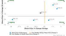 Shoe Carnival, Inc. breached its 50 day moving average in a Bearish Manner : SCVL-US : October 31, 2017
