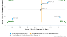 First Foundation, Inc. breached its 50 day moving average in a Bearish Manner : FFWM-US : August 18, 2017