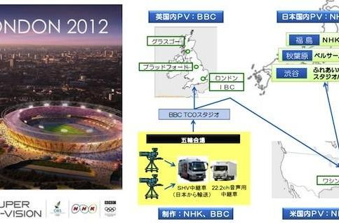 NHK lays out Olympic broadcast plans, Super Hi-Vision test viewing locations in Japan