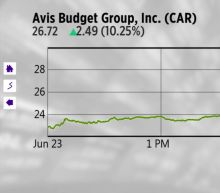 Today's charts: Avis spikes on Waymo deal; Costco gets upgraded; Pandora CEO could step down