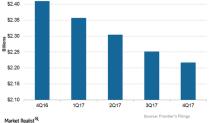 How Did Frontier's Revenues Trend in 4Q17?