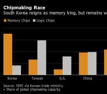 Korea Unveils $450 Billion Push for Global Chipmaking Crown