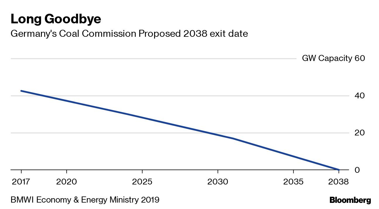 Fast In German >> Bavaria Seeks Fast Track German Coal Exit In Snub To Merkel Plan