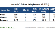 Making Sense of CenturyLink's Technical Indicators