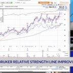 Bruker Relative Strength Line Improving