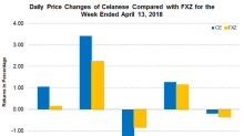 An Update on Celanese's Latest Product Price Hikes