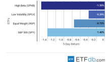 ETF Scorecard: November 23 Edition