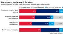 Heirs in the Dark on Family Wealth Decisions, Finds Study by Merrill Private Wealth Management