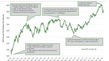 Will Crude Oil Futures Sustain the Recent Rally?