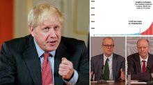 Boris Johnson accused of using 'scare tactics' to push forward coronavirus restrictions