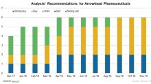 Why Arrowhead Pharmaceuticals Stock Rose Over 10% Yesterday