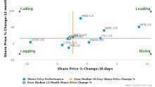 CNB Financial Corp. (Pennsylvania) breached its 50 day moving average in a Bearish Manner : CCNE-US : November 27, 2017