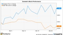 Why Zendesk Stock Rose 11% in March