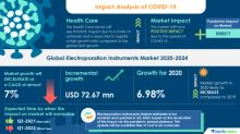 COVID-19 Impact & Recovery Analysis- Global Electroporation Instruments Market 2020-2024 | Growing Demand for Monoclonal Antibodies to Boost Growth | Technavio