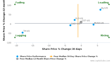 CST Brands, Inc. breached its 50 day moving average in a Bearish Manner : CST-US : June 12, 2017