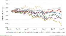 Week 25: Nordic American Tankers Rose 38%