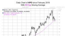 History Says Don't Sweat APO Stock's Pullback