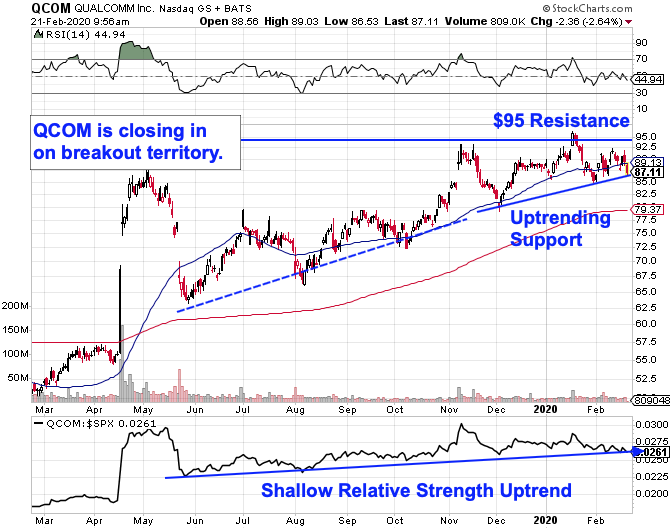 News post image: Qualcomm Looks Ready to Break Out - Charts Show How to Trade It
