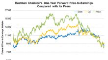Is Eastman Chemical Undervalued Compared to Its Peers?