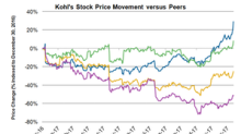 Kohl's Stock Surged after Analyst Rating Upgrades