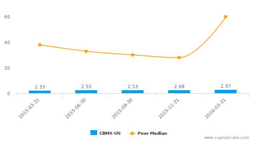 CombiMatrix Corp. :CBMX-US: Earnings Analysis: Q1, 2016 By the Numbers