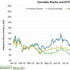 Canopy Growth Is Optimistic about Cannabis Market